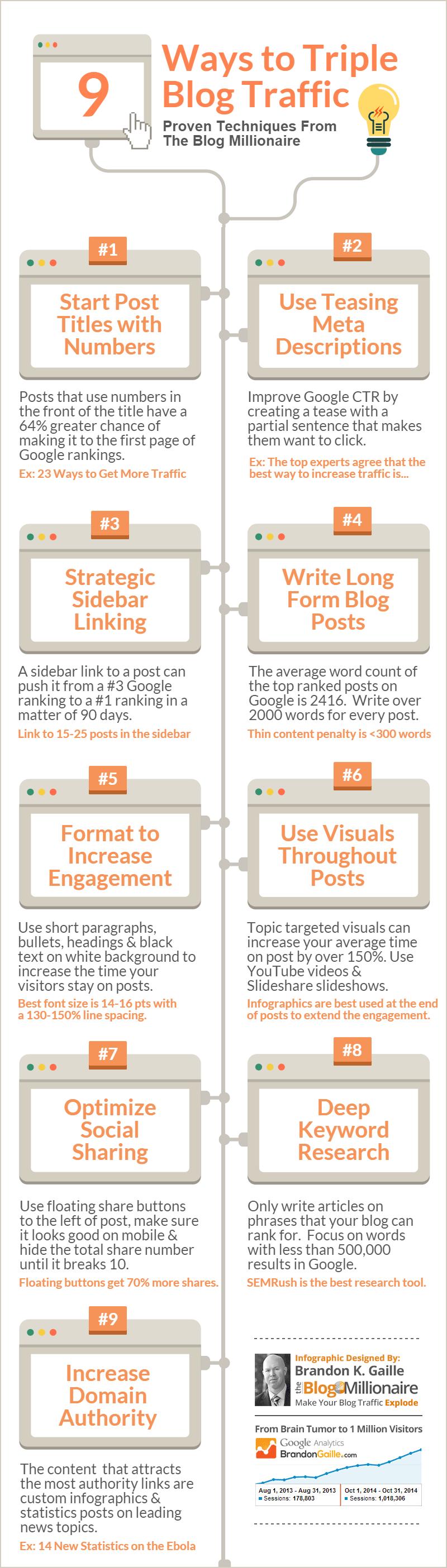 9-Ways-to-Triple-Blog-Traffic